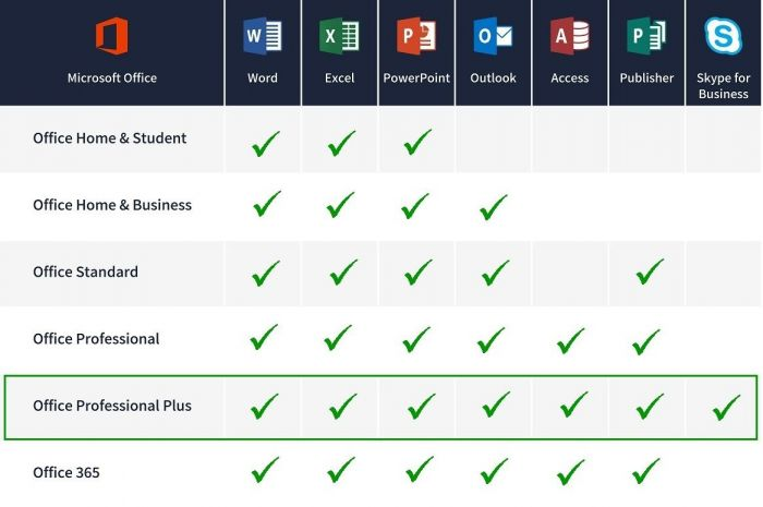 Difference between MS Office Student and Professional | MS Office Student vs Professional